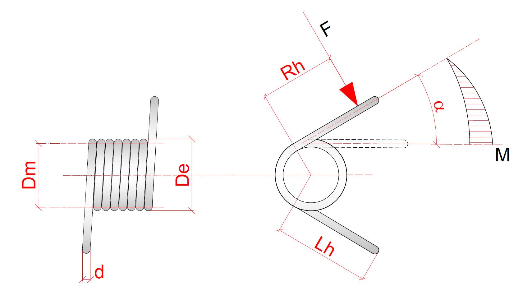 Sprężyny skrętowe Ronet